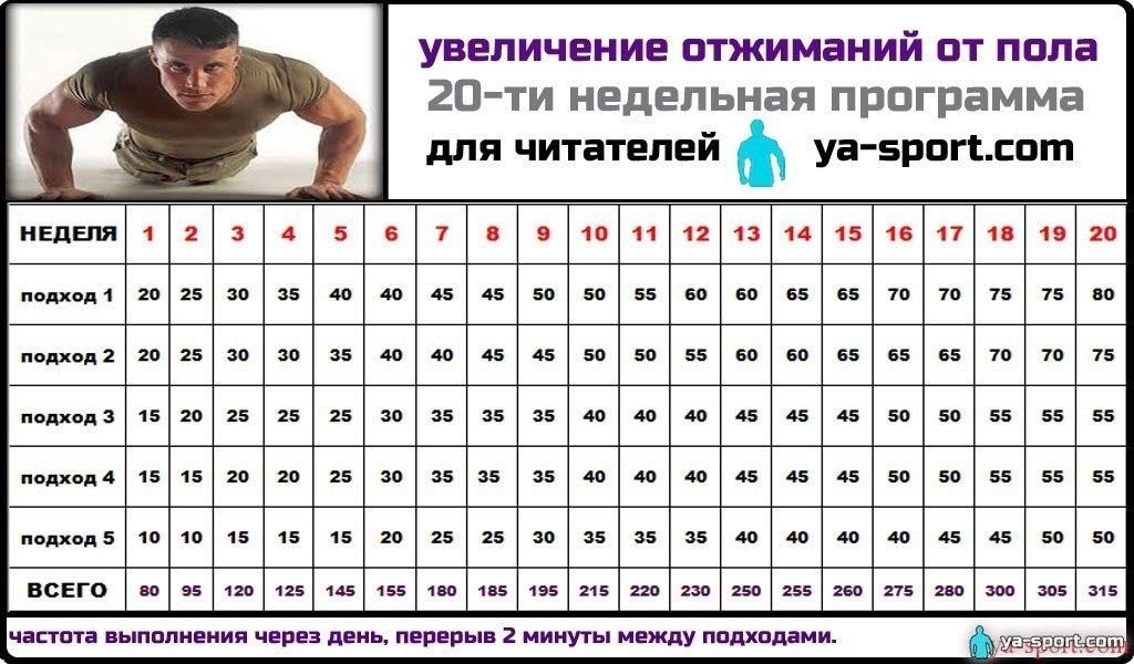 Схема оджимания от пола