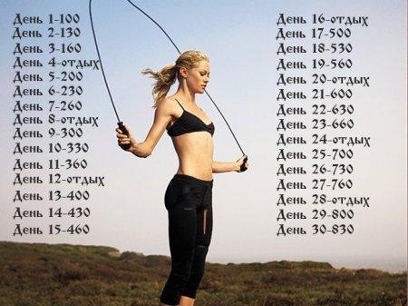 Программа Прыжков На Скакалке Для Похудения. Сжигаем жир на скакалке: программа тренировок