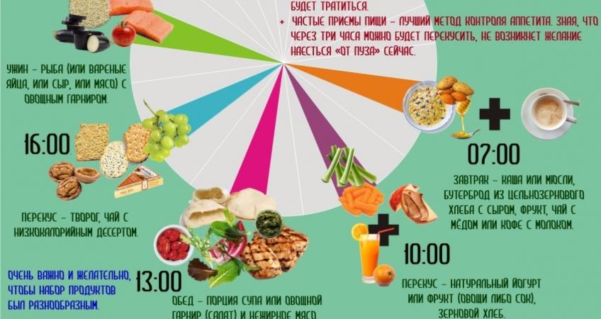 Диета Дробная По Часам. Дробное питание: как начать есть чаще и при этом похудеть?